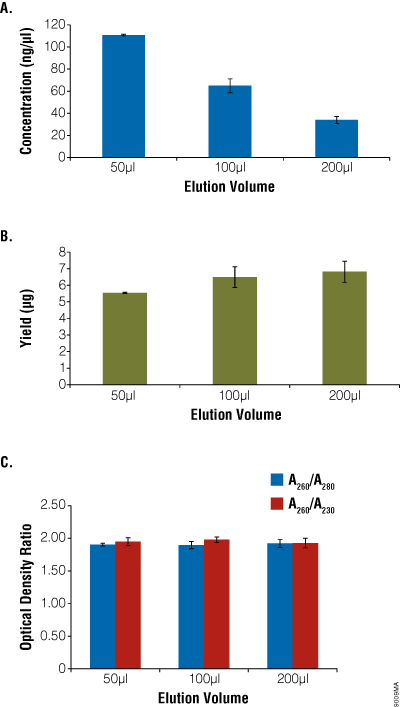 Comparison of elution volume with concentration, yield and purity.